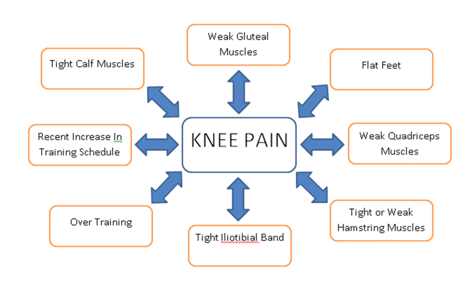 how to get rid of inside knee pain